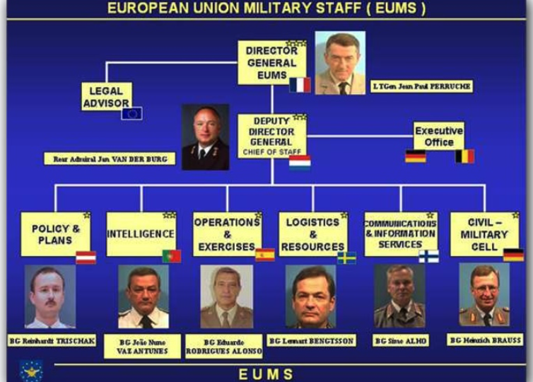 The European Union Military Staff (EUMS)