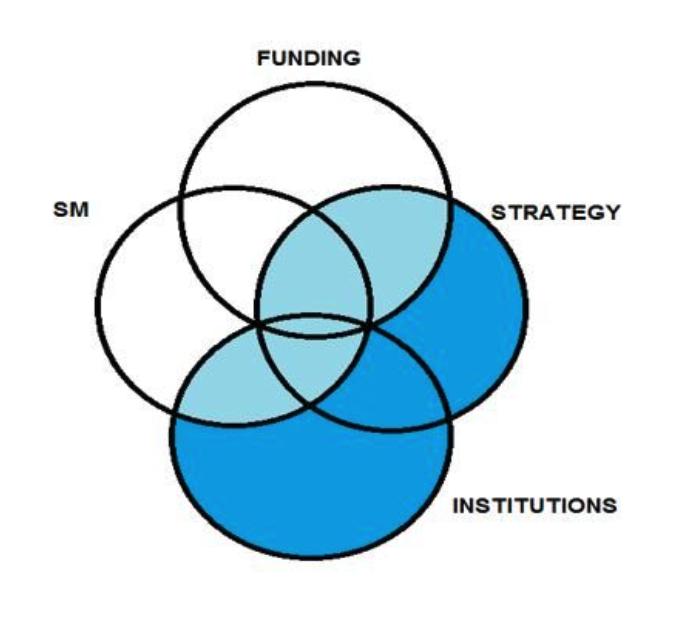 SM single market