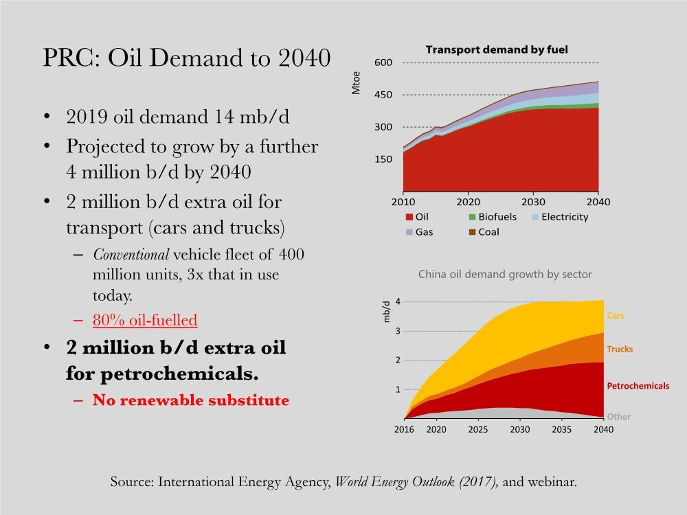 Eco Fuel Graph